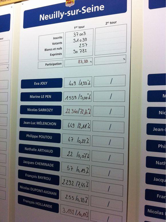 Les résultats du 1er tour des présidentielles à Neuilly